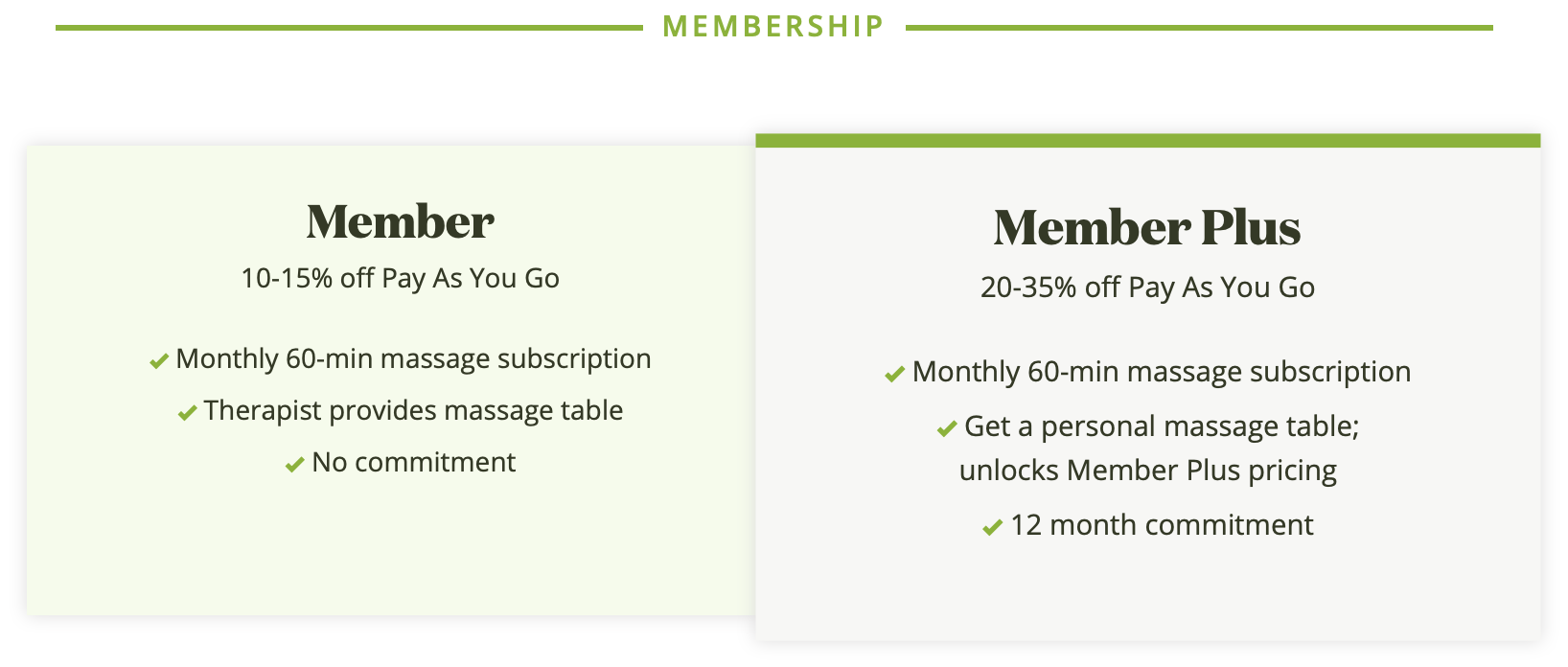 Zeel Massage Membership Breakdown